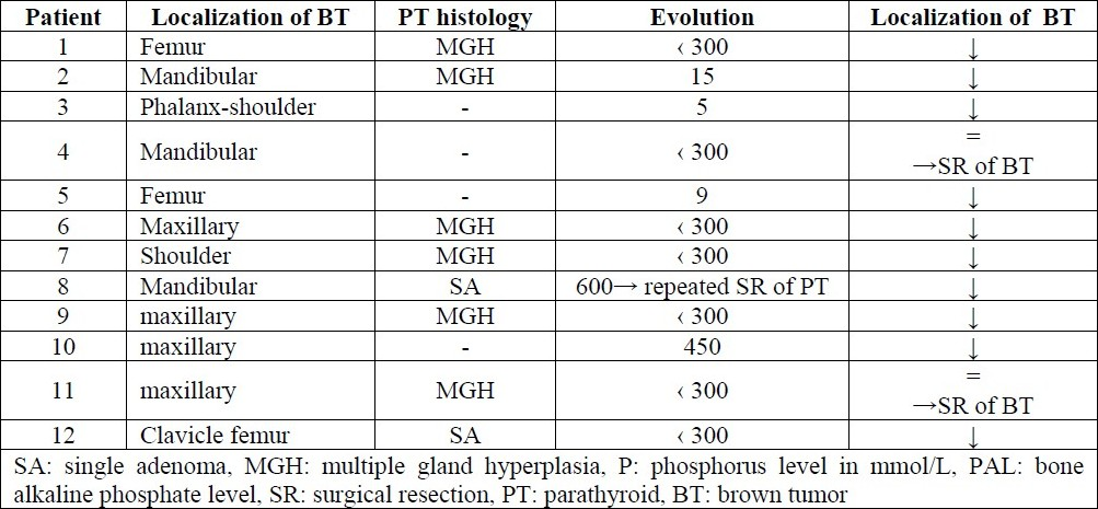Table 3 :The main histological characteristics of patients and their evolution after treatment.