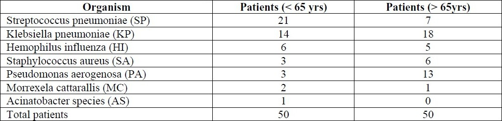 Table 2 :Profile of organisms isolated from sputum.