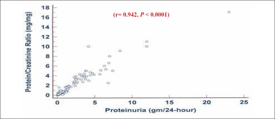 Figure 1 :Scattered diagram of spot urine protein-to-creatinine ratio and 24-hour urine protein