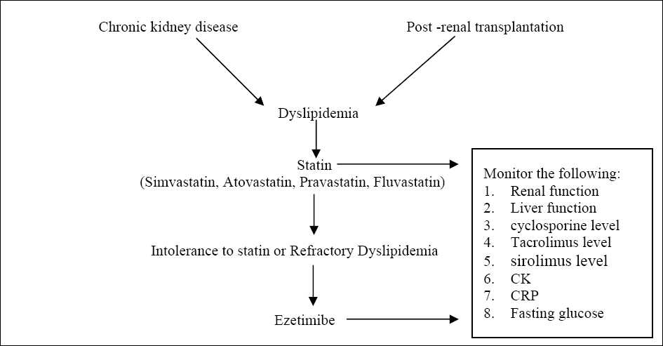 Figure 1 :Suggested algorithm for management of dyslipidemia in CKD and post- renal transplant.