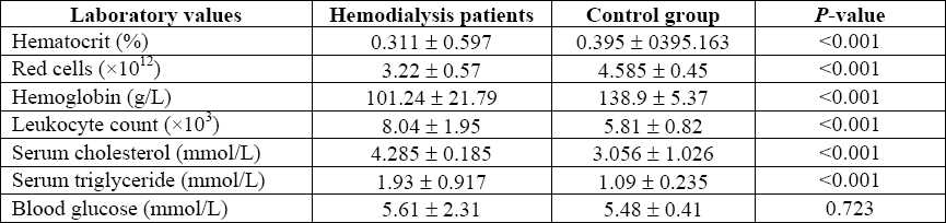 Table 1 :Comparison of the laboratory findings in hemodialysis patients and control subjects.