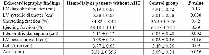 Table 4 :Comparison of changes on two-dimensional and M-mode echocardiography findings between hemodialysis patients without AHT and the subjects from the control group.