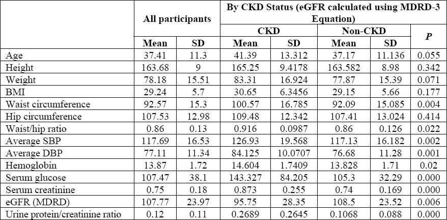 Table 2 :Mean values of selected clinical and laboratory screening data collected in SEEK-Saudi and by