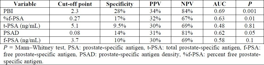 Table 3: Specificities, predictive values and cut-off points with corresponding area under the curve for