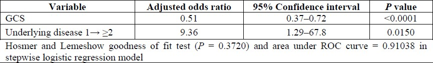 Table 5: Odds ratio of independent risk factors of mortality, multivariate analysis.