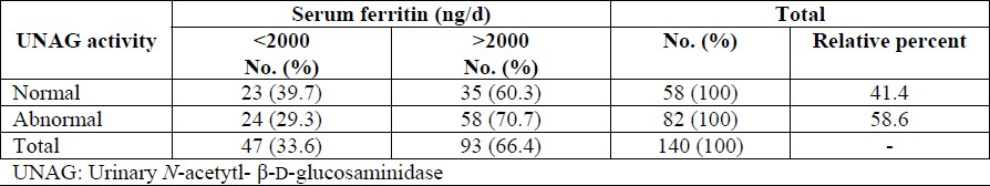 Table 2: Frequency of patients with beta-thalassemia major based on UNAG activity and serum ferritin.