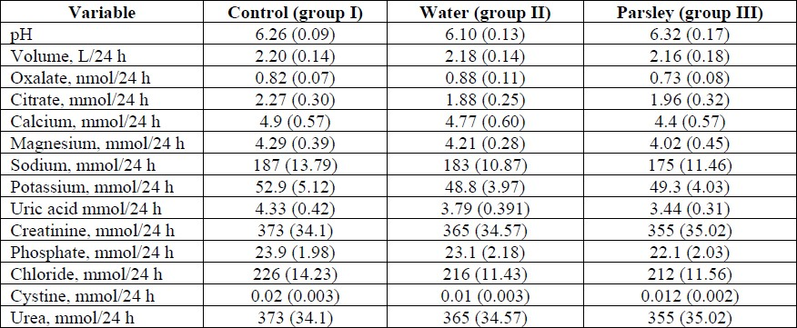Table 1: The comparison of the measured parameters in the study subgroups. The differences were not statistically significant. Standard errors given in brackets.