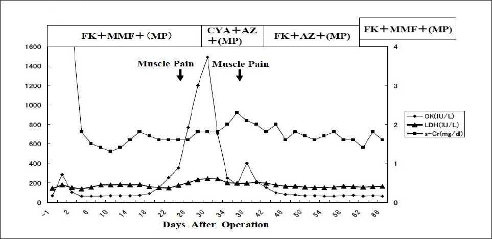 Figure 1: Sequential changes of serum creatinine (s-Cr), LDH and CPK.