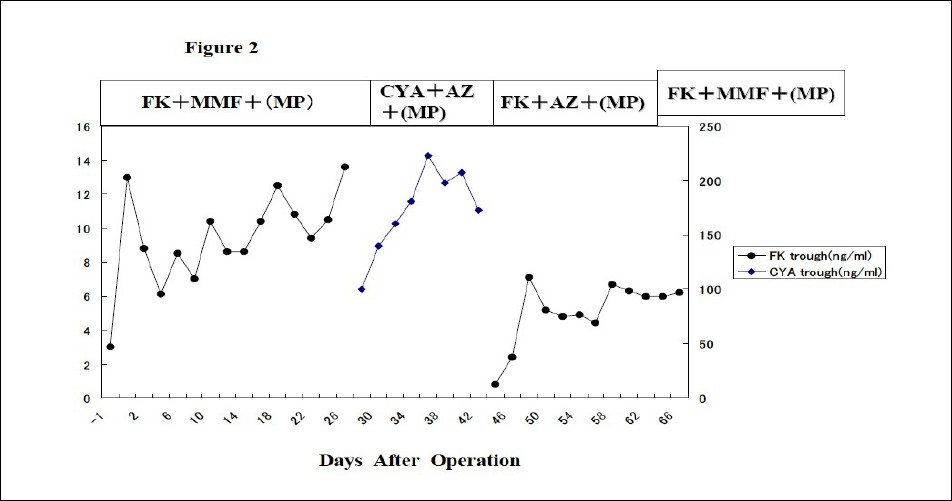 Figure 2: Sequential changes of FK and CYA trough level.