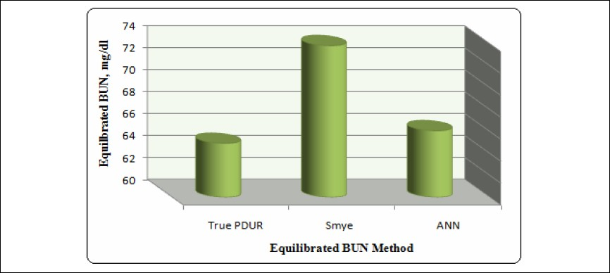 Figure 2: Comparison plot between equilibrated-BUN and other prediction methods.
