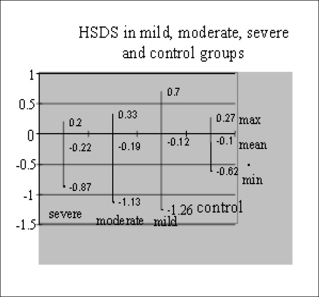 Figure 1: Vesicoureteral reflux (VUR) severity and height standard deviation score (HSDS).