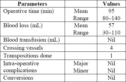 Table 1: Intra-operative parameters and complications seen in the study patients.