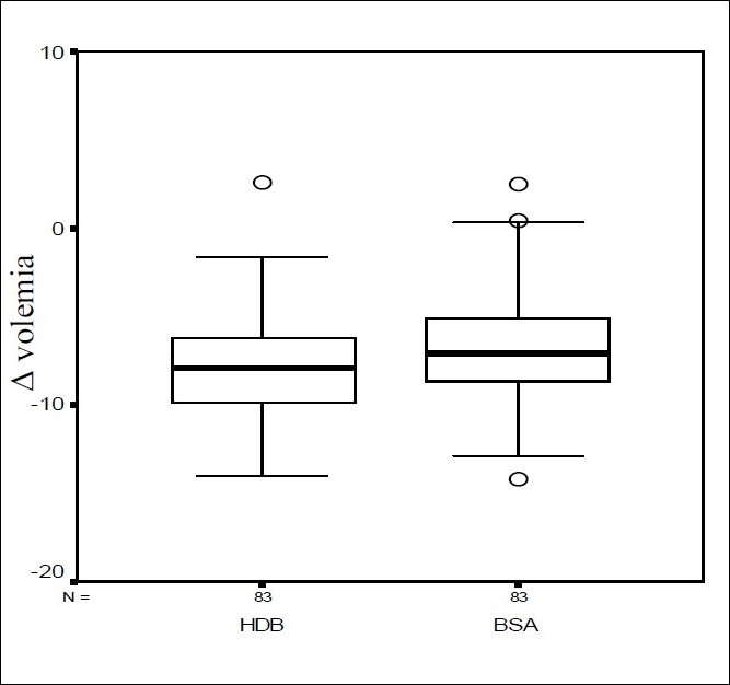 Figure 6: Box plot diagram comparing the variation of volemia between BD and AFB 84%.