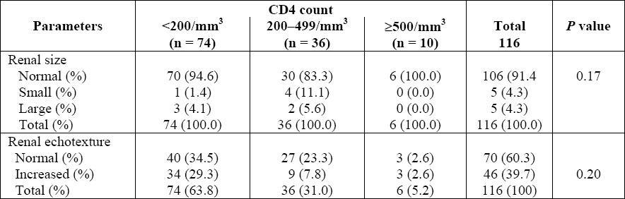 Table 3: Correlation of CD4+ cell count with sonographic findings