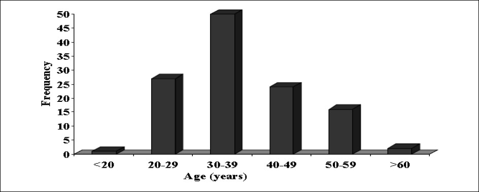 Figure 1: Histogram showing age distribution of subjects.