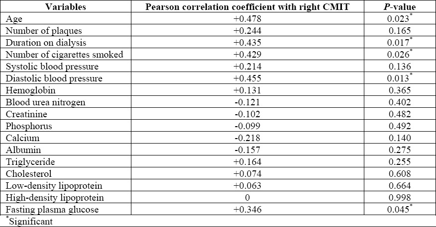 Table 2: Correlation coefficient between right carotid intima– media thickness and quantified variables in the studied patients.