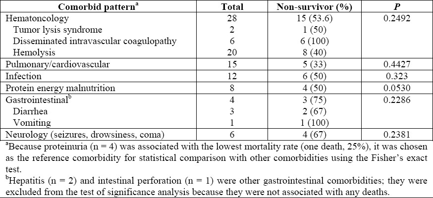 Table 4: Comorbidities and outcome in all patients.