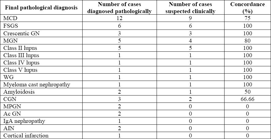 Table 2: Concordance between clinical diagnosis and pathological diagnosis (<i>n</i> = 50).