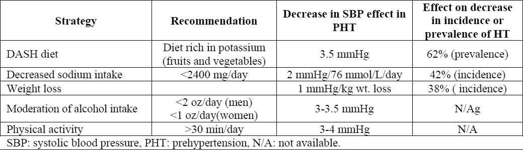 Table 2. Nonpharmacological management of prehypertension.