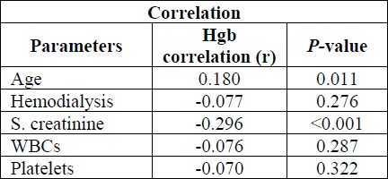 Table 3: Correlation of the different parameters and hemoglobin (Hgb) in the study patients at six months.