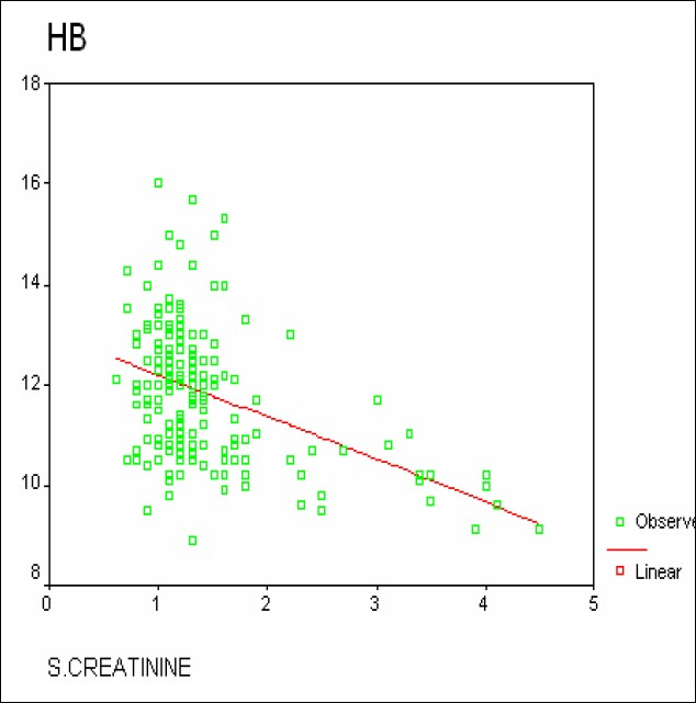 Figure 3: There is a highly significant negative correlation between hemoglobin (HB) and serum creatinine.