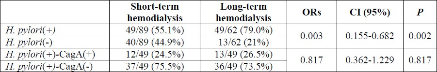Table 2: Prevalence of anti-H. pylori and anti-CagA antibodies based on duration on hemodialysis.