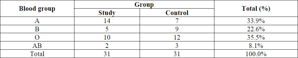 Table 1: Blood group distribution among patients of study and control groups.