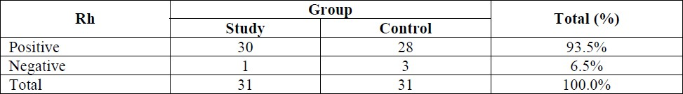Table 2: Rh distribution among patients of the study and control groups (<i>P</i> = 0.612).