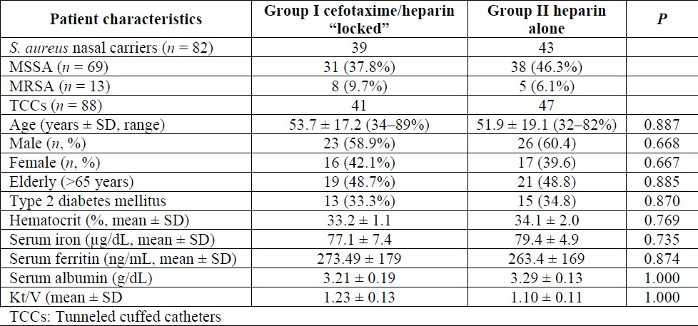 Table 1: Clinical characteristics and demographic profile of ESRD patients with <i>S. aureus</i> nasal carriage in group I (cefotaxime/heparin locked) and group II (heparin alone).