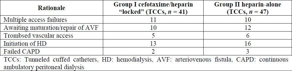 Table 2: Reasons of TCC insertion in group I (cefotaxime/heparin