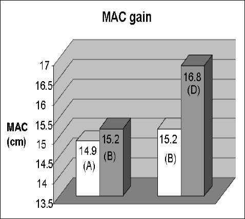 Figure 3: Comparison of difference in MAC gain from period before treatment by one year (A) and at start of treatment (B) and gain in height from the start of treatment (B) and one year after therapy (D).