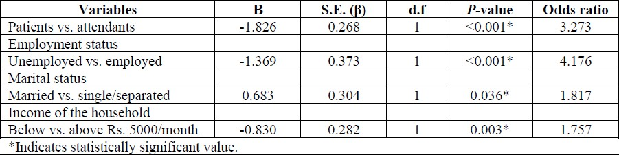 Table 3: Logistic regression output for patients and caregivers (n = 360).