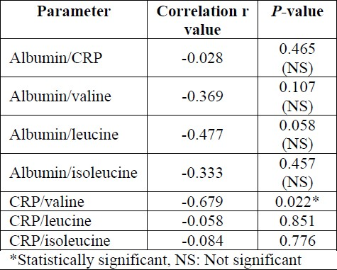Table 3: Correlation analysis between inflammatory and nutritional markers.