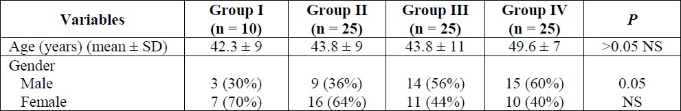 Table 1: Comparison of demographic measures between the groups