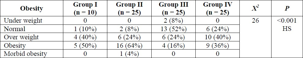 Table 3: Comparison of frequency of obesity between the groups.