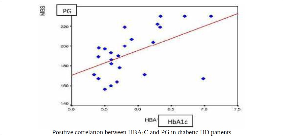 Figure 1: Correlation between HBA<sub>1</sub>C and PG in group IV.