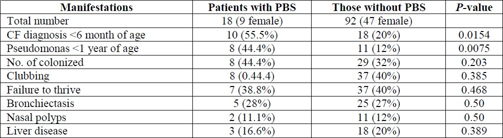 Table 2: Comparing both groups of patients with regards clinical features at the time of the study.