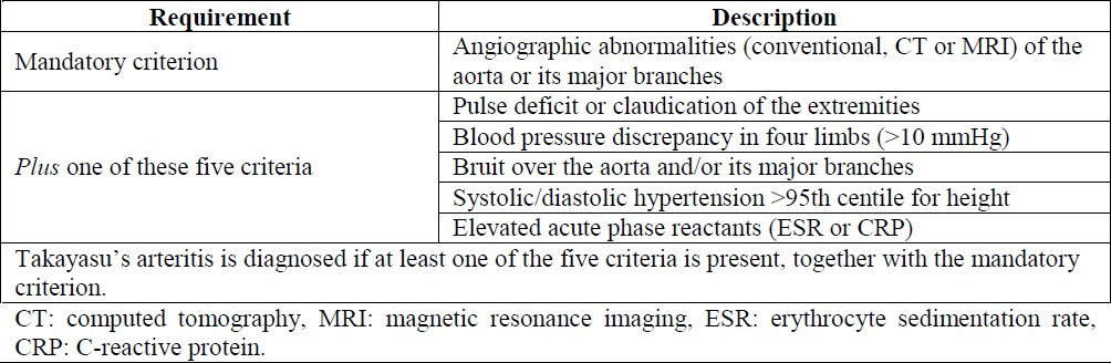 Table 2: Cassification criteria for Takayasu's arteritis according to the European League Against Rheumatism (EULAR2006)