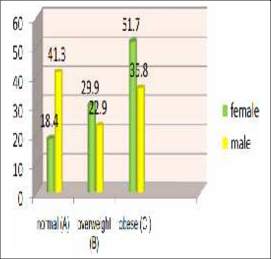 Figure 2: Percentage of gender distribution in each group.