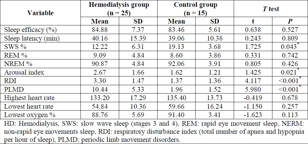 Table 2: Polysomnography data in the hemodialysis and the control groups.