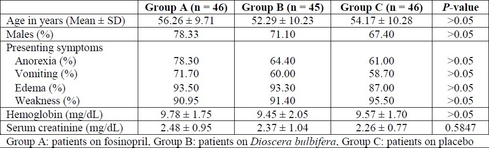 Table 1: Demographic profile of patients in the three groups at the initiation of the study.