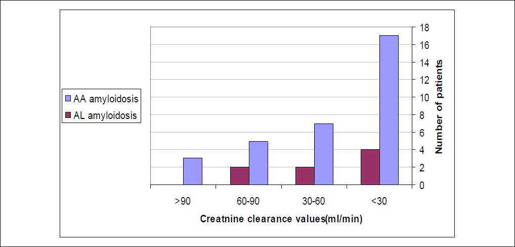 Figure 1: Creatinine clearance values' distribution among the studied patients.