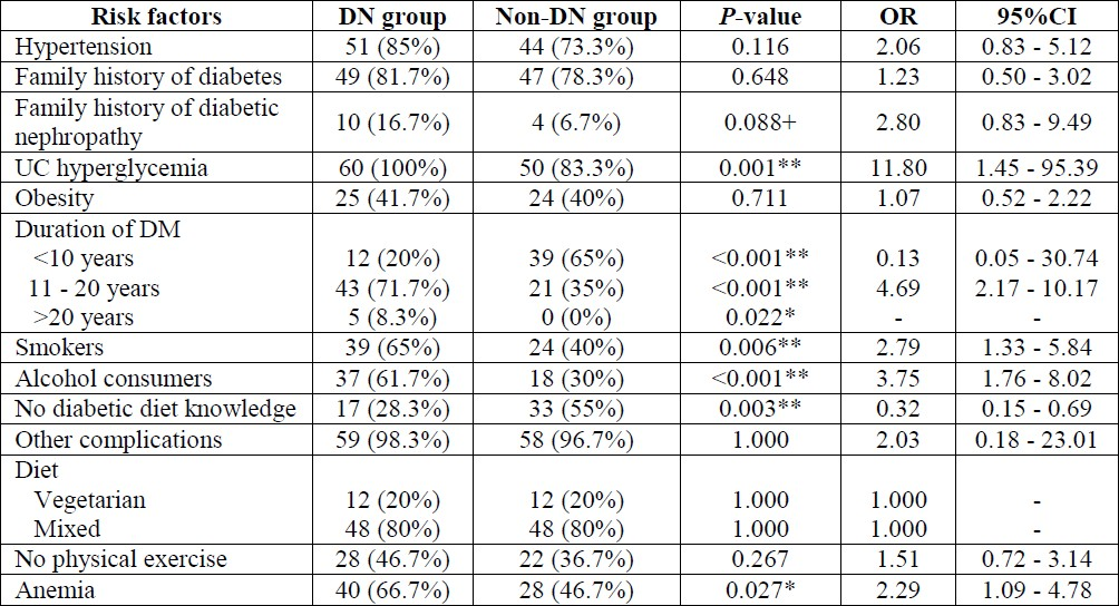 Table 2: Comparison of the risk factors in the two groups of patients [diabetic nephropathy (DN) and non- DN].