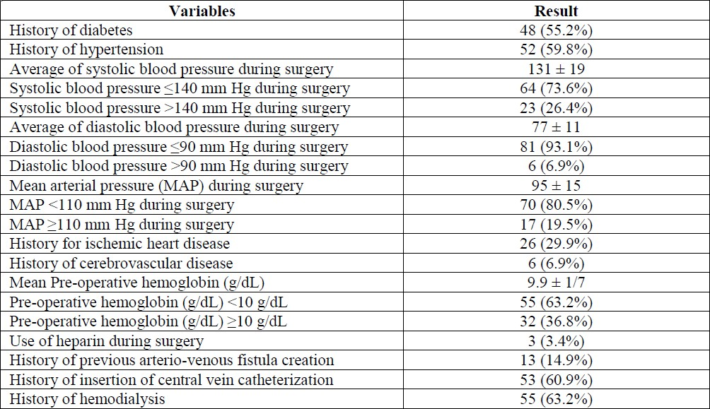 Table 1: General overview of the physical evaluation of the study patients.