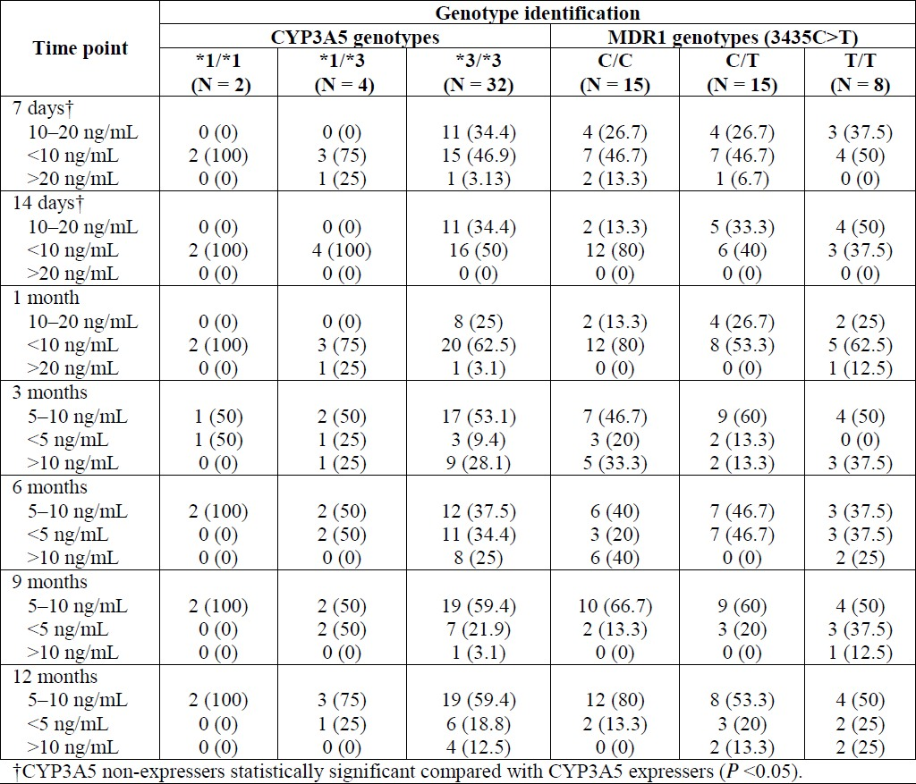 Table 2: Impact of CYP3A5 and MDR1 genotypes on patients achieving target blood concentrations.