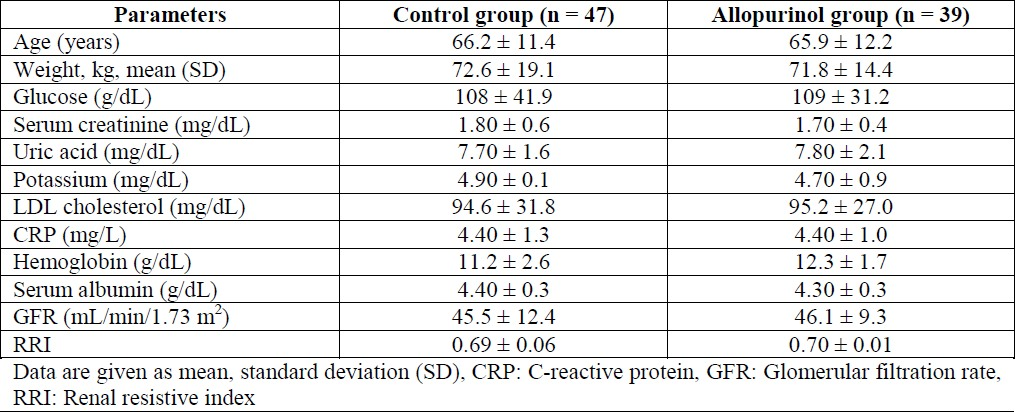 Table 1: Baseline features in the control and the allopurinol groups.