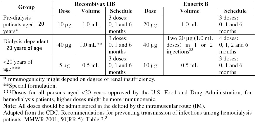 Infection control in hemodialysis units: A quick access to essential