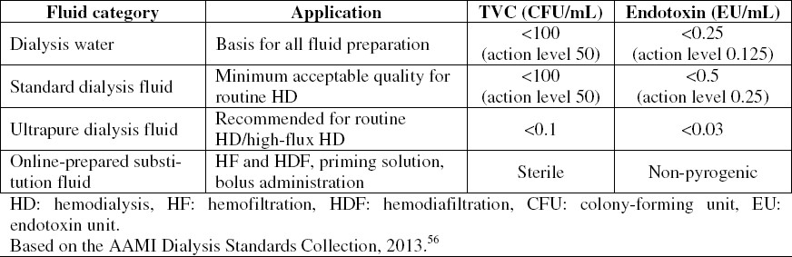 Table 3: Maximum allowable levels for total viable microbial count (TVC) and endotoxins in dialysis water, in standard and ultrapure dialysis fluid (dialysate) and online-prepared substitution fluid.