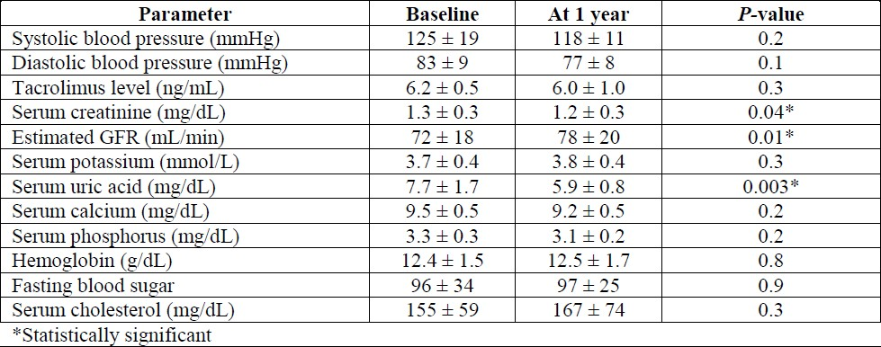 Table 1: Clinical and biochemical parameters of patients who were maintained on tacrolimus and ketoconazole for 1 year (n = 24).