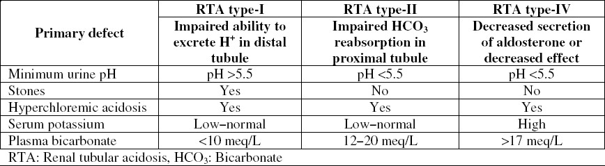 Table 1: Distinguishing features of the different types of renal tubular acidosis.